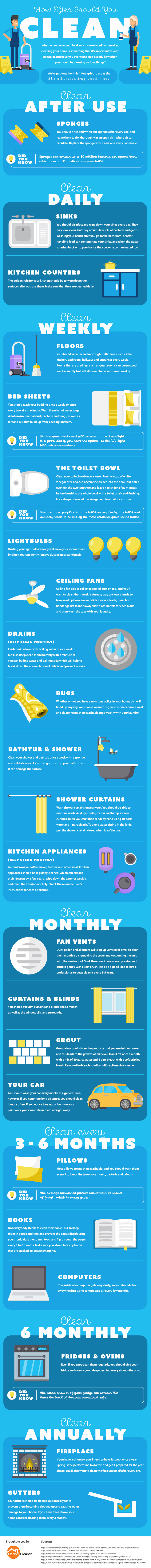 How often should you clean cheat sheet